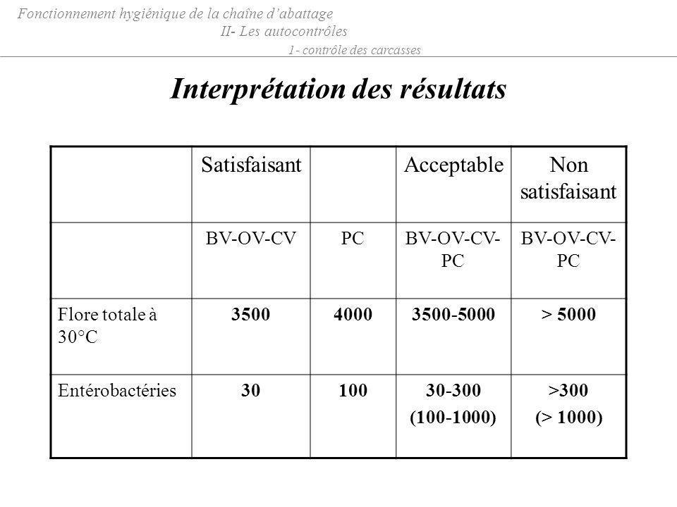 Interprétation des résultats Fonctionnement hygiénique de la chaîne dabattage II- Les autocontrôles 1- contrôle des carcasses SatisfaisantAcceptableNo
