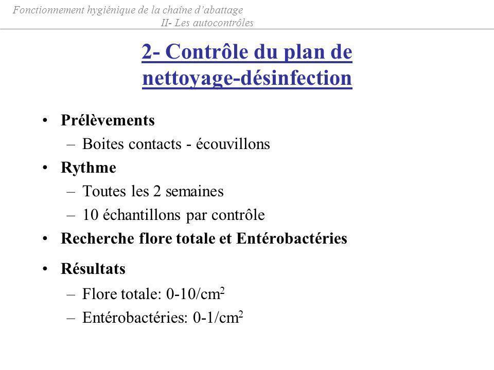 2- Contrôle du plan de nettoyage-désinfection Prélèvements –Boites contacts - écouvillons Rythme –Toutes les 2 semaines –10 échantillons par contrôle
