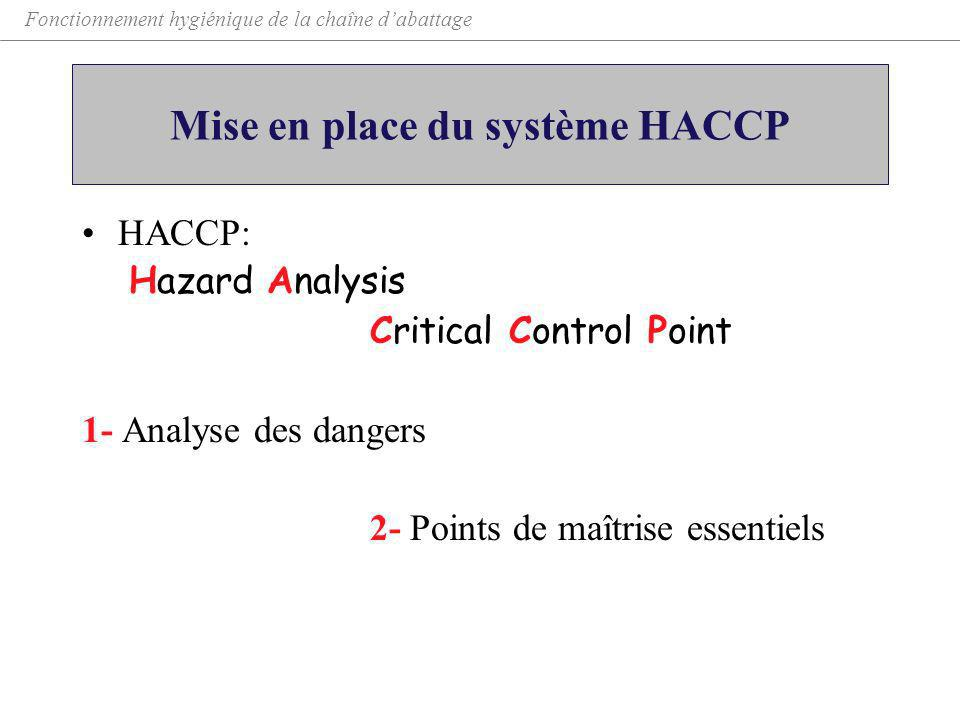 Mise en place du système HACCP HACCP: Hazard Analysis Critical Control Point 1- Analyse des dangers 2- Points de maîtrise essentiels Fonctionnement hy