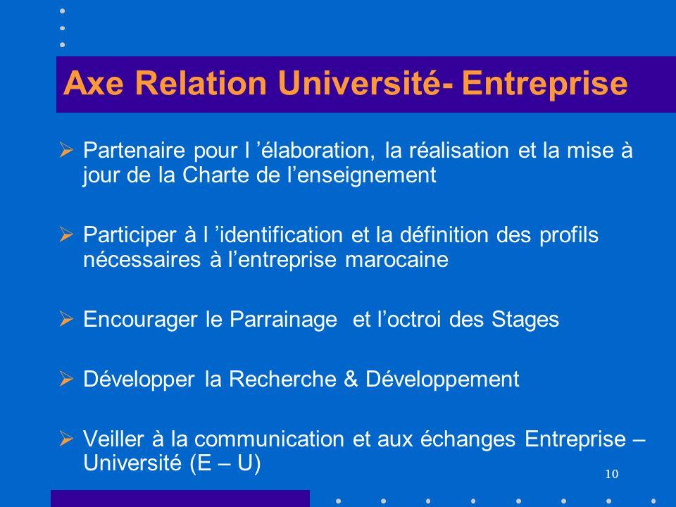 10 Axe Relation Université- Entreprise Partenaire pour l élaboration, la réalisation et la mise à jour de la Charte de lenseignement Participer à l id