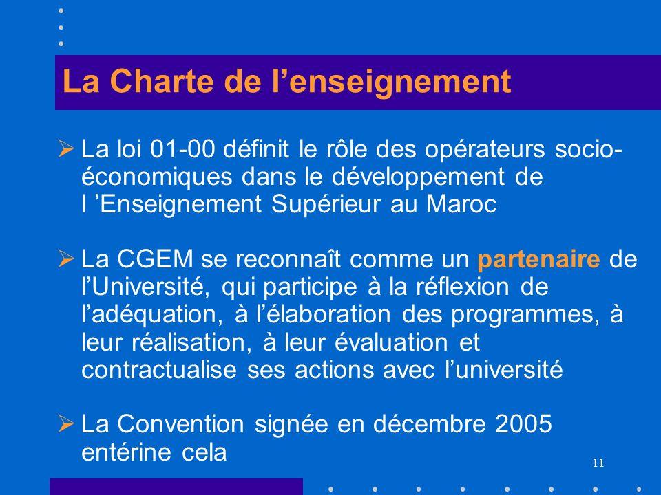 11 La Charte de lenseignement La loi 01-00 définit le rôle des opérateurs socio- économiques dans le développement de l Enseignement Supérieur au Maro