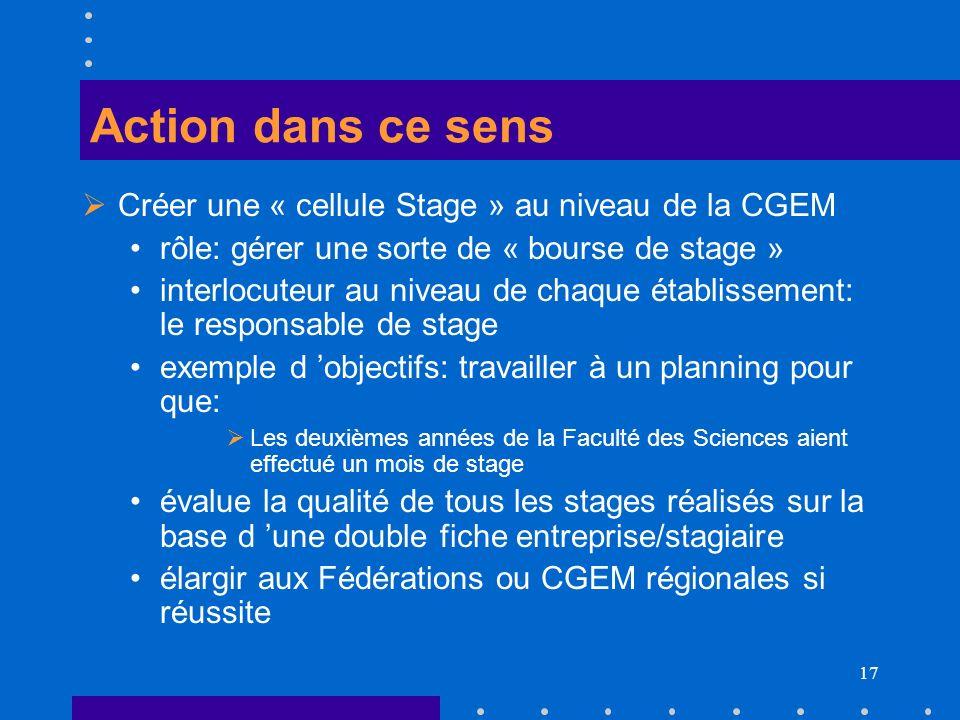 17 Action dans ce sens Créer une « cellule Stage » au niveau de la CGEM rôle: gérer une sorte de « bourse de stage » interlocuteur au niveau de chaque