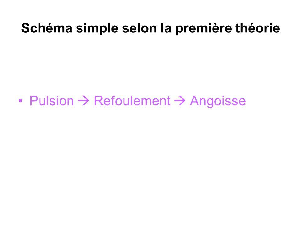 Schéma simple selon la première théorie Pulsion Refoulement Angoisse