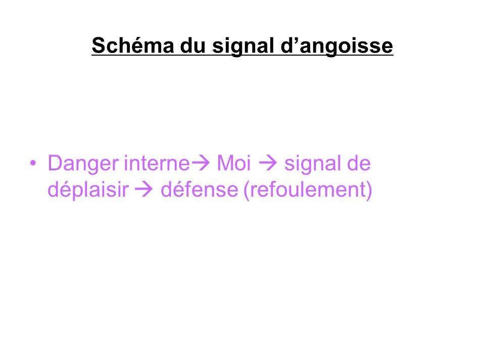 Schéma du signal dangoisse Danger interne Moi signal de déplaisir défense (refoulement)