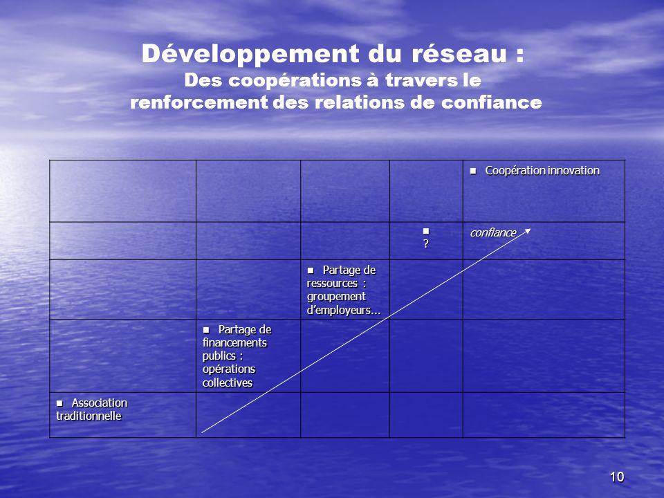 10 Coopération innovation Coopération innovation ?confiance Partage de ressources : groupement demployeurs... Partage de ressources : groupement dempl