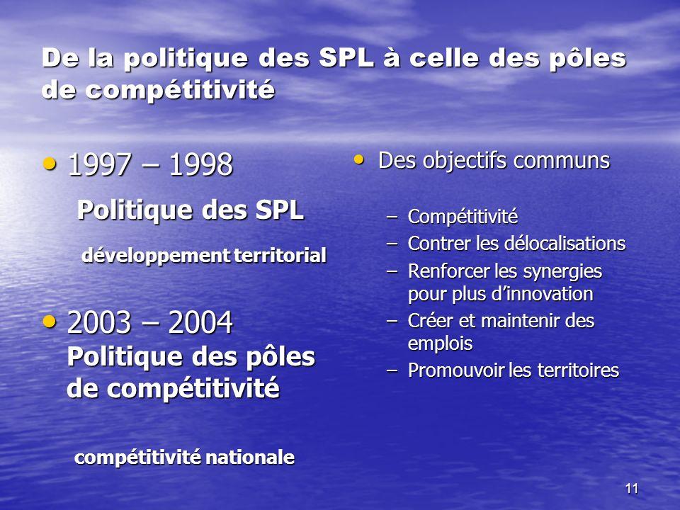 11 De la politique des SPL à celle des pôles de compétitivité 1997 – 1998 1997 – 1998 Politique des SPL Politique des SPL développement territorial dé