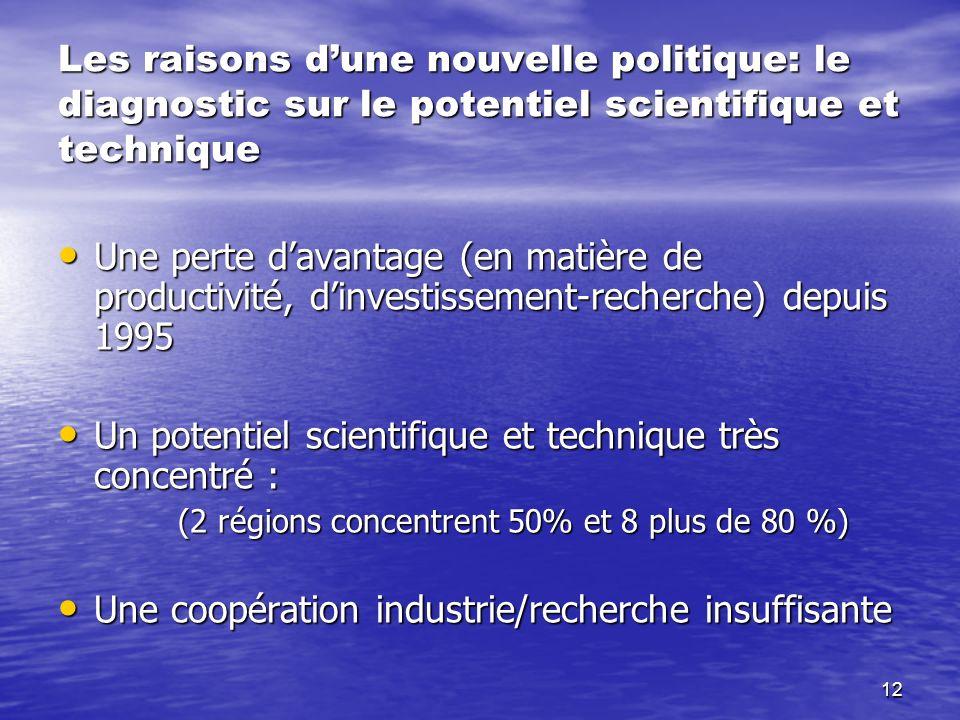 12 Les raisons dune nouvelle politique: le diagnostic sur le potentiel scientifique et technique Une perte davantage (en matière de productivité, dinv