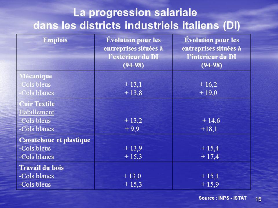 15 EmploisÉvolution pour les entreprises situées à lextérieur du DI (94-98) Évolution pour les entreprises situées à lintérieur du DI (94-98) Mécaniqu
