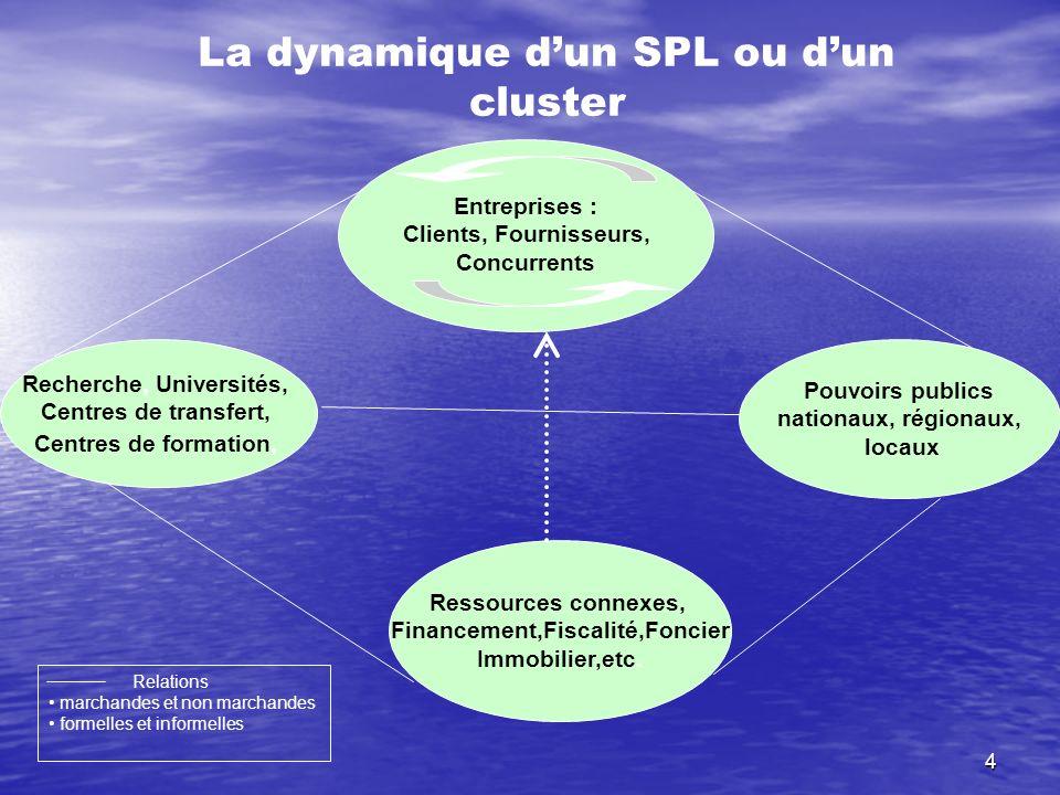 4 Entreprises : Clients, Fournisseurs, Concurrents Recherche, Universités, Centres de transfert, Centres de formation, Pouvoirs publics nationaux, rég