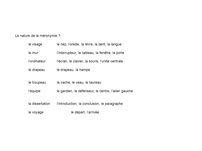 Les sous-classes de méronymie Noms concrets- parties Noms de collectivité - membres Noms abstraits- composantes