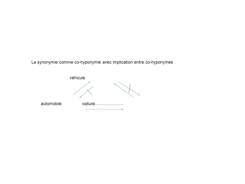 Hyponymie, antonymie ou synonymie.