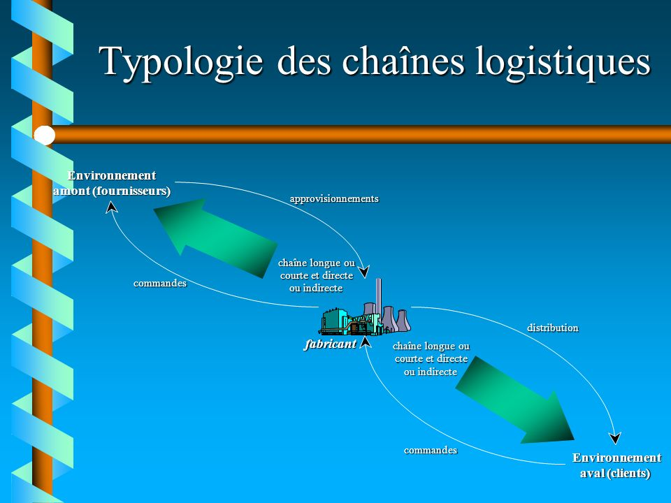 Typologie des chaînes logistiques Environnement amont (fournisseurs) Environnement aval (clients) commandes approvisionnements commandes distribution