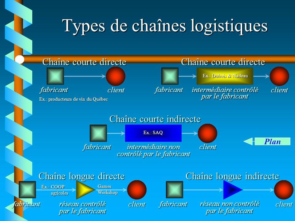 Types de chaînes logistiques fabricant client Chaîne longue indirecte réseau non contrôlé par le fabricant fabricant client Chaîne courte directe Ex.: