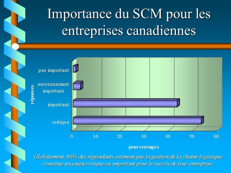 Importance du SCM pour les entreprises canadiennes Globalement, 96% des répondants estiment que la gestion de la chaîne logistique constitue un enjeu
