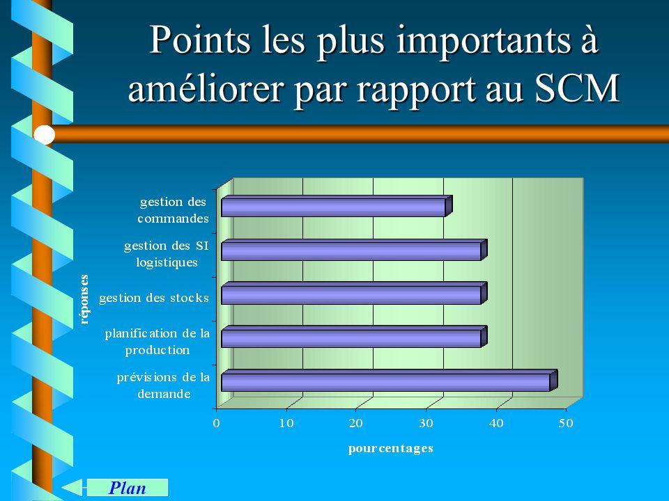 Points les plus importants à améliorer par rapport au SCM Plan