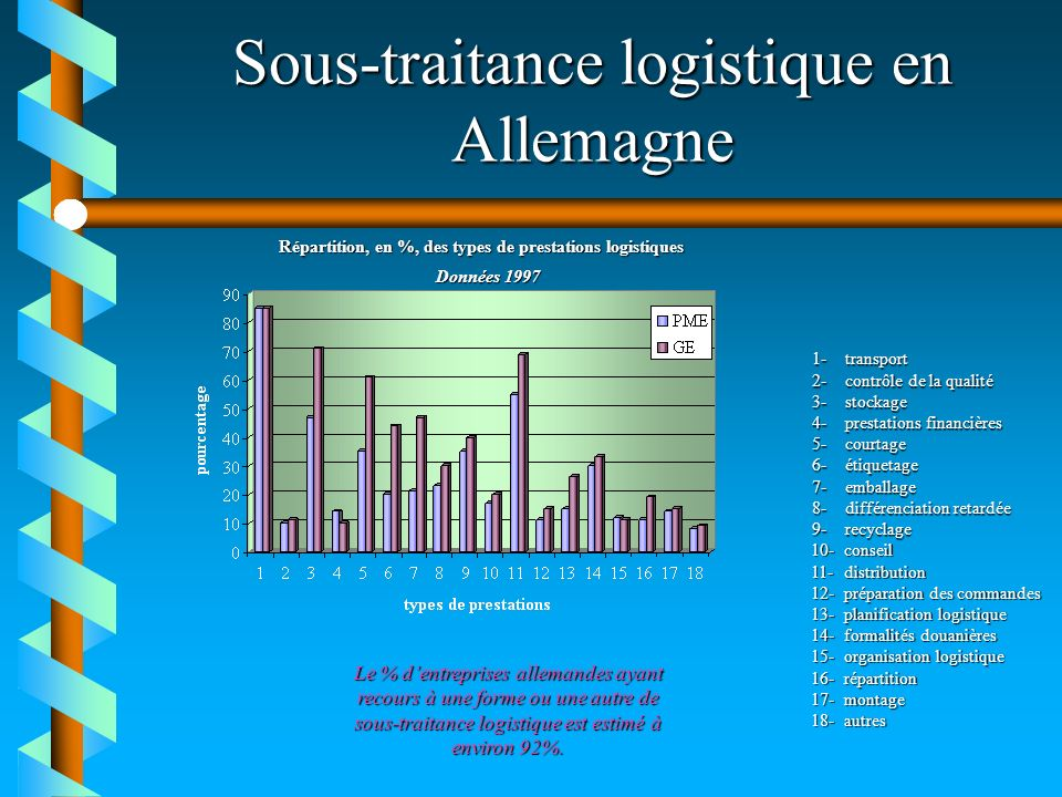 Sous-traitance logistique en Allemagne Données 1997 1-transport 2-contrôle de la qualité 3-stockage 4-prestations financières 5-courtage 6-étiquetage