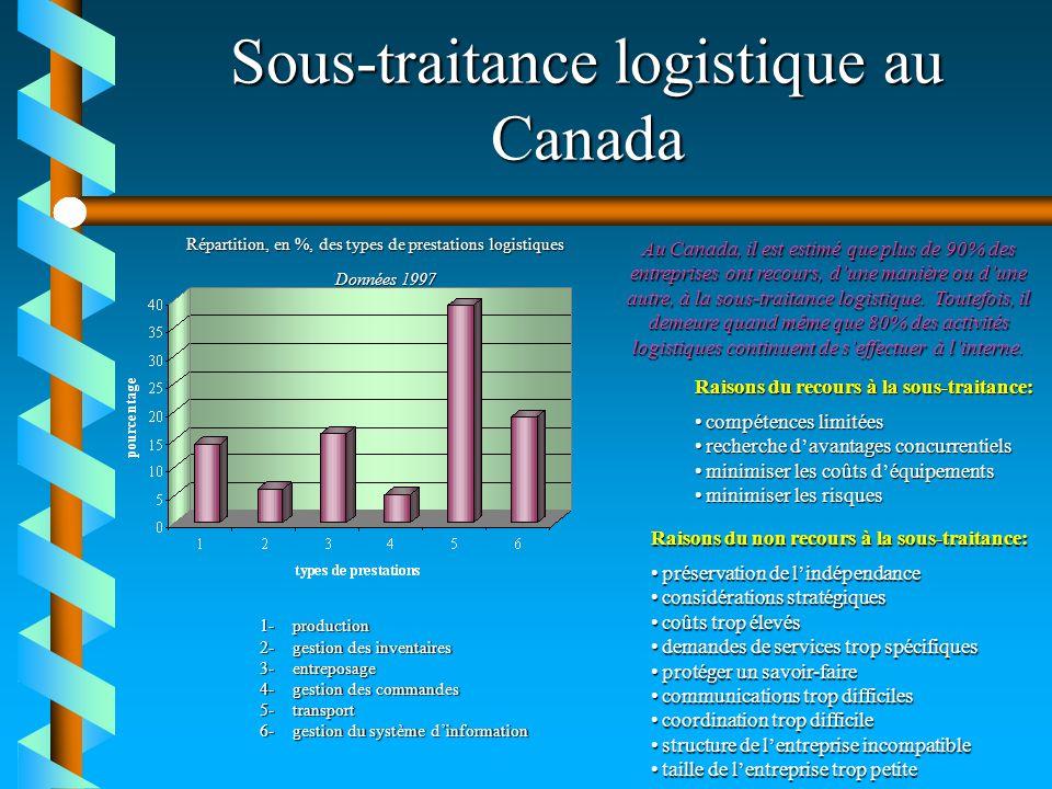 Sous-traitance logistique au Canada Données 1997 Répartition, en %, des types de prestations logistiques 1-production 2-gestion des inventaires 3-entr