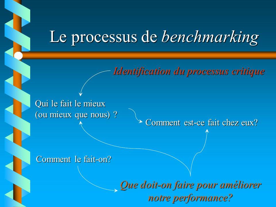 Le processus de benchmarking Qui le fait le mieux (ou mieux que nous) ? Comment est-ce fait chez eux? Comment le fait-on? Que doit-on faire pour améli