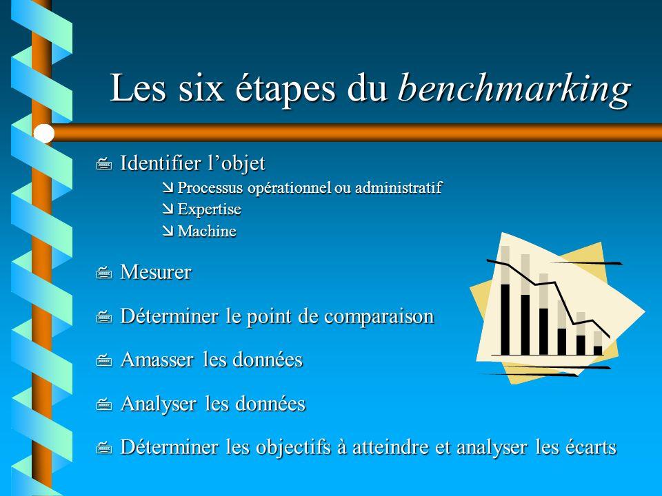 Les six étapes du benchmarking 7 Identifier lobjet æProcessus opérationnel ou administratif æExpertise æMachine 7 Mesurer 7 Déterminer le point de com