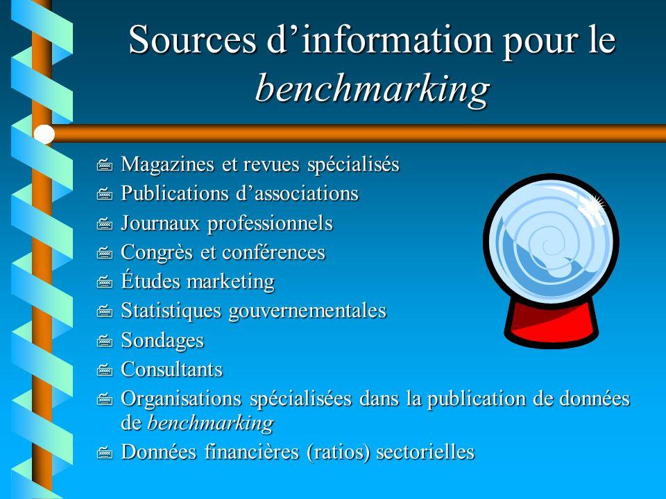 Sources dinformation pour le benchmarking 7 Magazines et revues spécialisés 7 Publications dassociations 7 Journaux professionnels 7 Congrès et confér