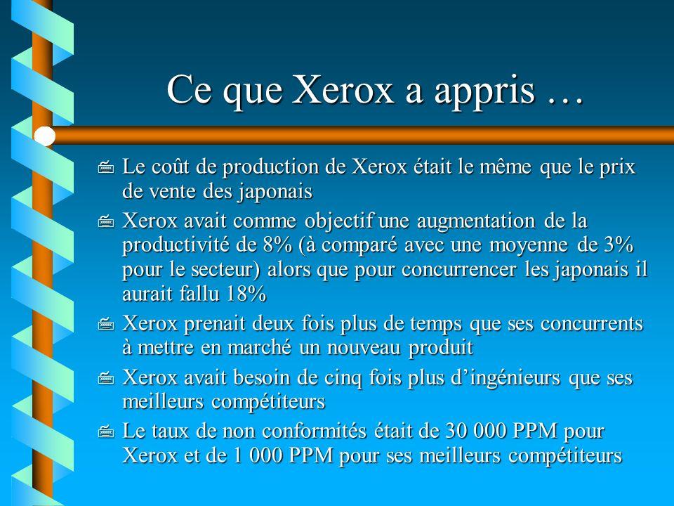 Ce que Xerox a appris … 7 Le coût de production de Xerox était le même que le prix de vente des japonais 7 Xerox avait comme objectif une augmentation