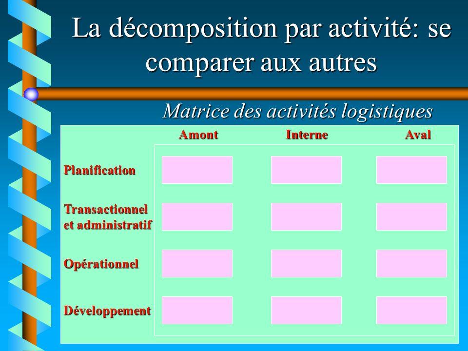 La décomposition par activité: se comparer aux autres Matrice des activités logistiques AmontInterneAval Planification Transactionnel et administratif