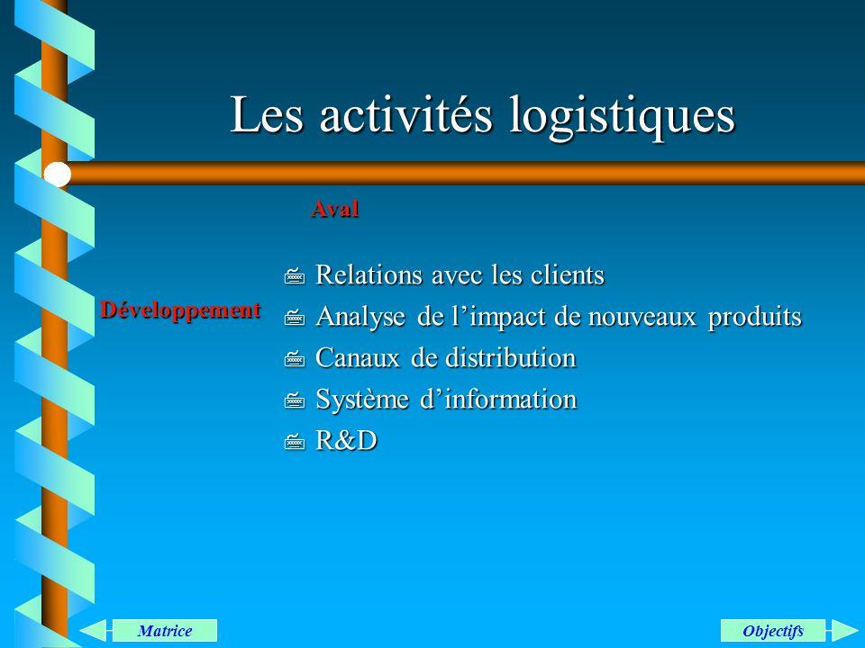 Les activités logistiques Développement Aval 7 Relations avec les clients 7 Analyse de limpact de nouveaux produits 7 Canaux de distribution 7 Système