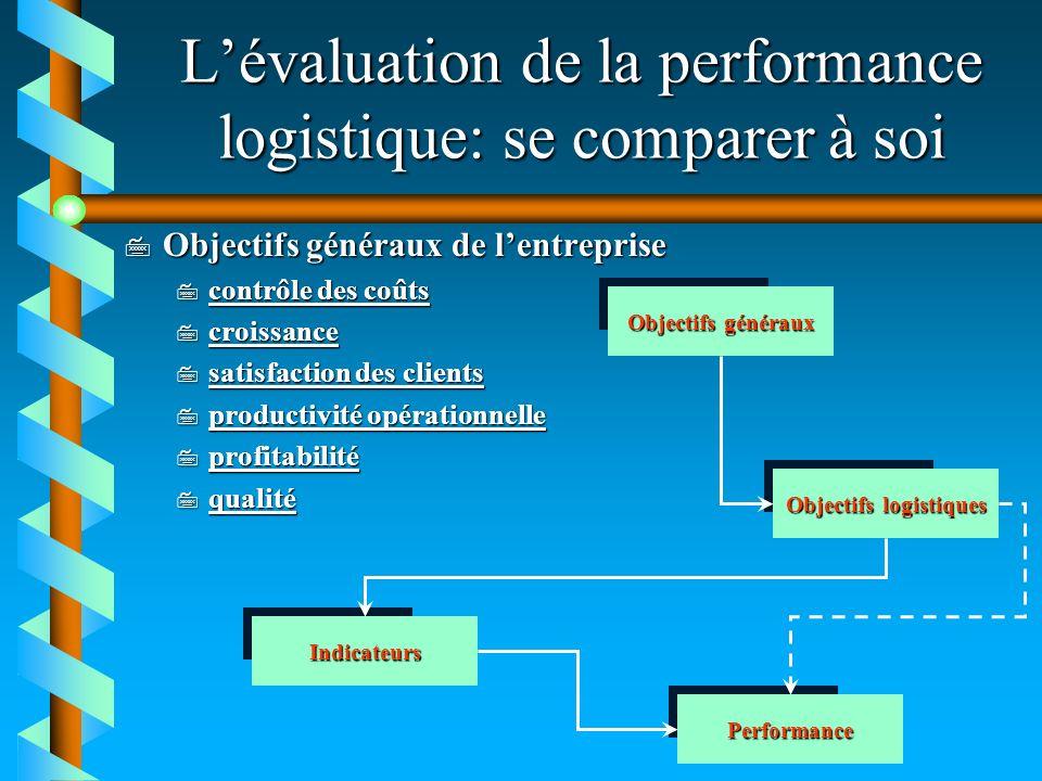 Lévaluation de la performance logistique: se comparer à soi 7 Objectifs généraux de lentreprise 7 contrôle des coûts contrôle des coûts contrôle des c