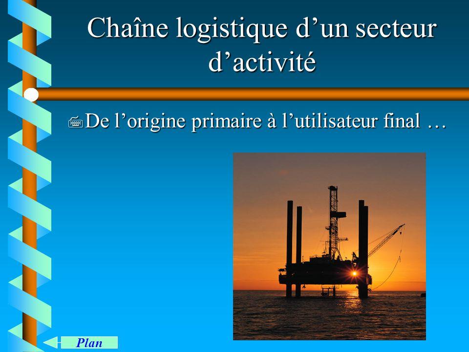 Chaîne logistique dun secteur dactivité 7 De lorigine primaire à lutilisateur final … Plan