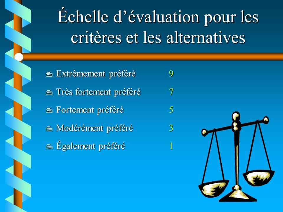 Échelle dévaluation pour les critères et les alternatives 7 Extrêmement préféré9 7 Très fortement préféré7 7 Fortement préféré5 7 Modérément préféré3