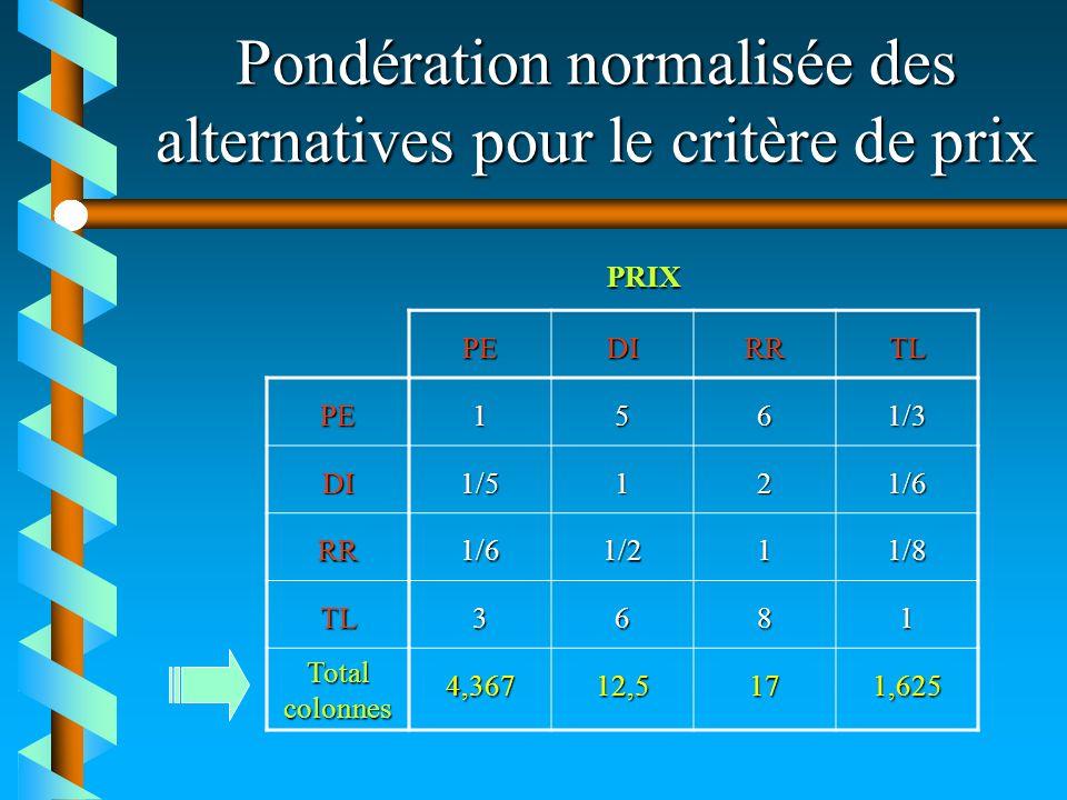 Pondération normalisée des alternatives pour le critère de prix PEDIRRTL PE1561/3 DI1/5121/6 RR1/61/211/8 TL3681 Total colonnes 4,36712,5171,625 PRIX