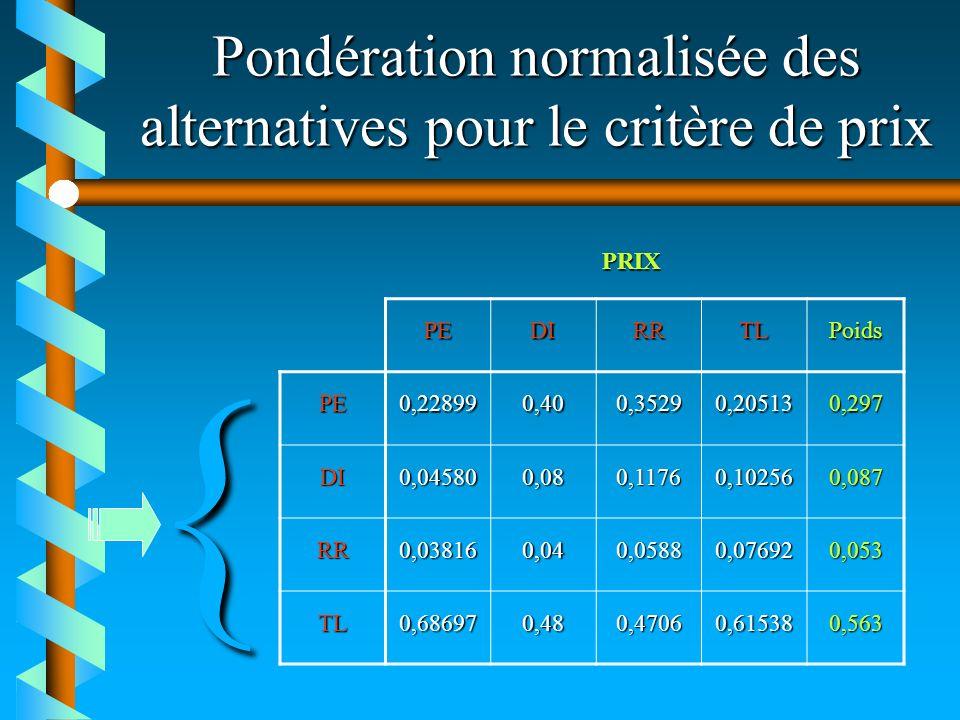 Pondération normalisée des alternatives pour le critère de prix PEDIRRTLPoids PE0,228990,400,35290,205130,297 DI0,045800,080,11760,102560,087 RR0,0381