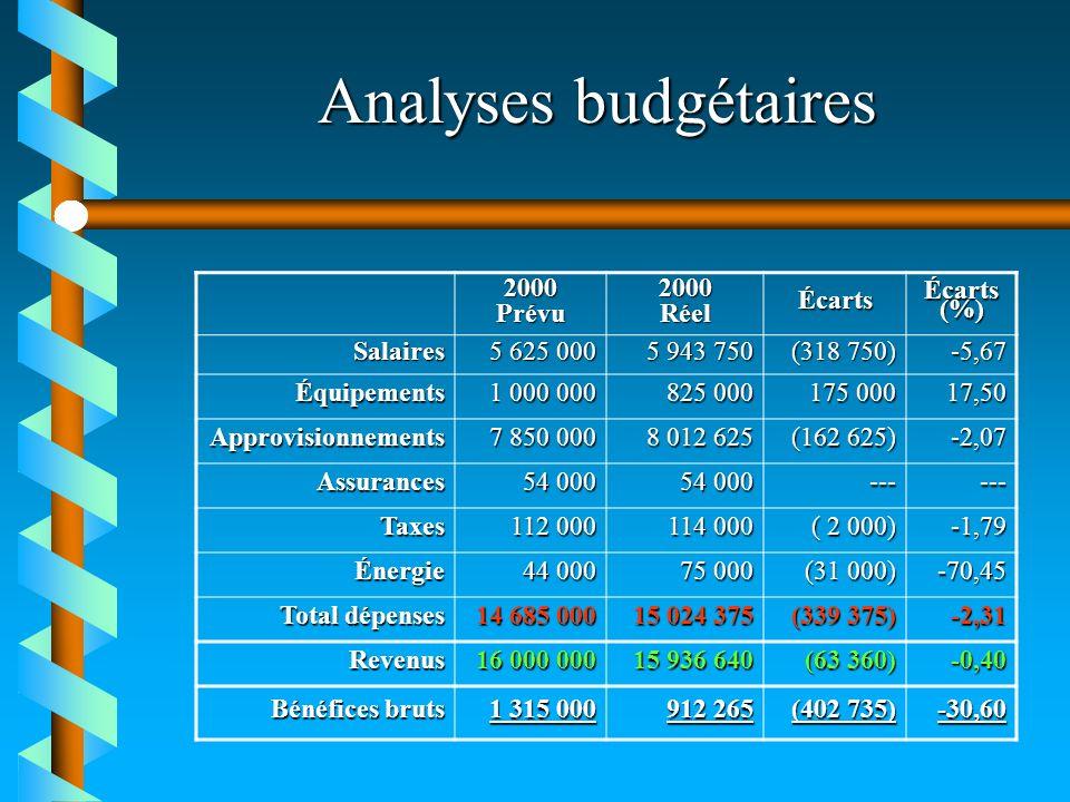 Analyses budgétaires 2000Prévu2000RéelÉcarts Écarts (%) Salaires 5 625 000 5 943 750 (318 750) -5,67 Équipements 1 000 000 825 000 175 000 17,50 Appro