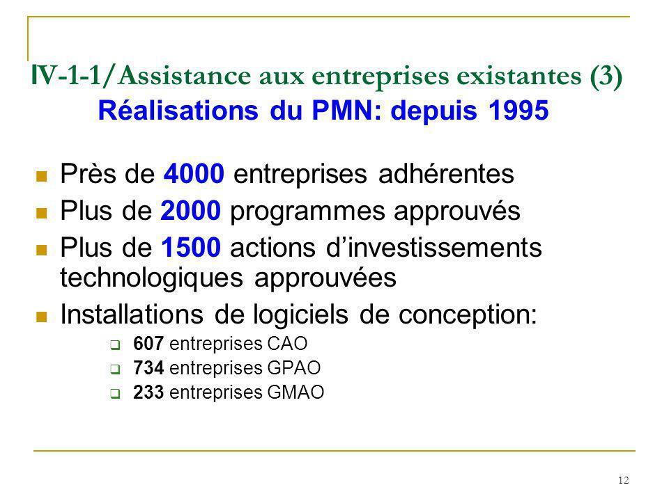 12 I V-1-1/Assistance aux entreprises existantes (3) Réalisations du PMN: depuis 1995 Près de 4000 entreprises adhérentes Plus de 2000 programmes appr