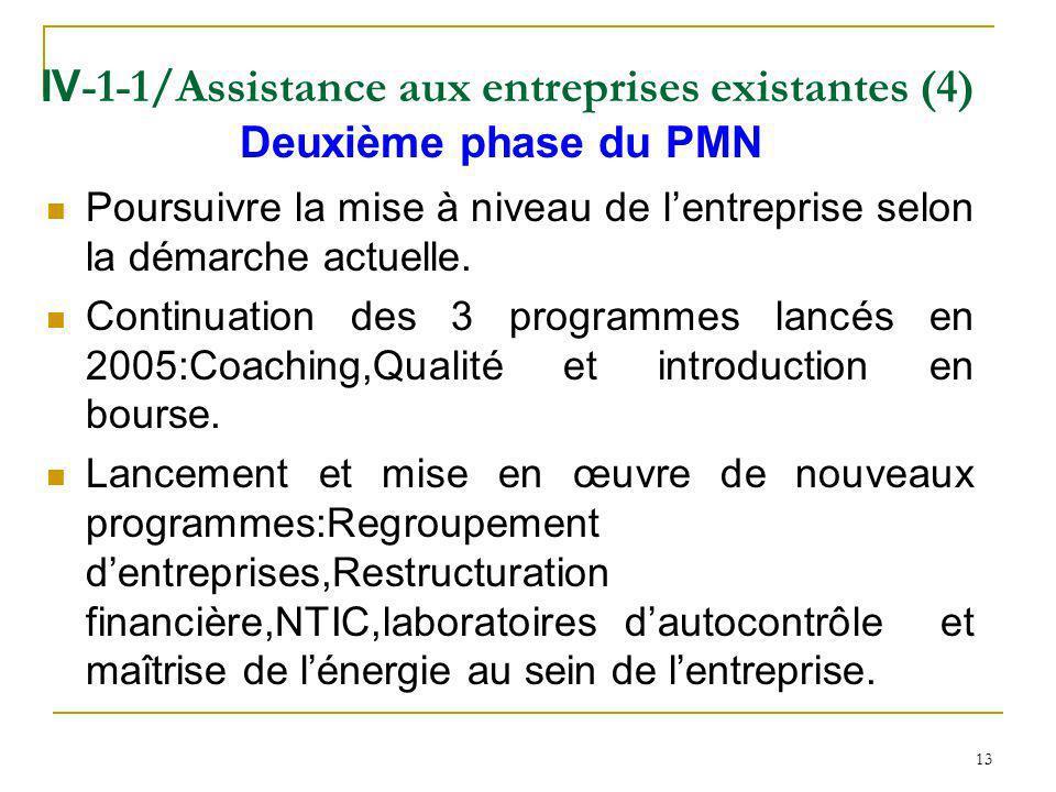 13 IV -1-1/Assistance aux entreprises existantes (4) Deuxième phase du PMN Poursuivre la mise à niveau de lentreprise selon la démarche actuelle. Cont