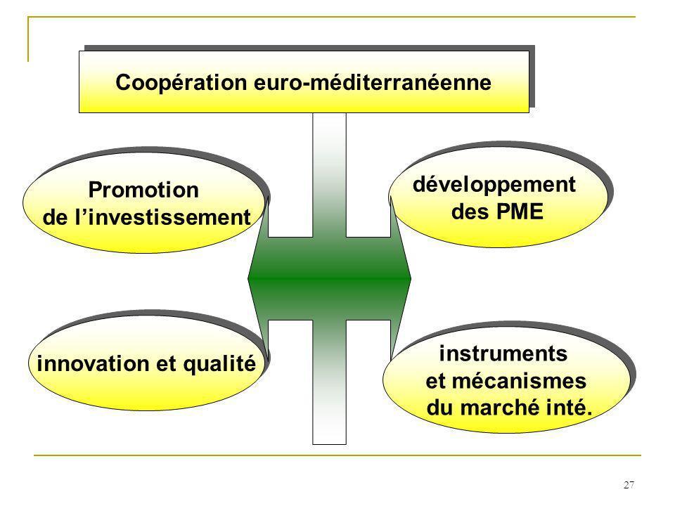 27 Coopération euro-méditerranéenne Promotion de linvestissement Promotion de linvestissement développement des PME développement des PME innovation e