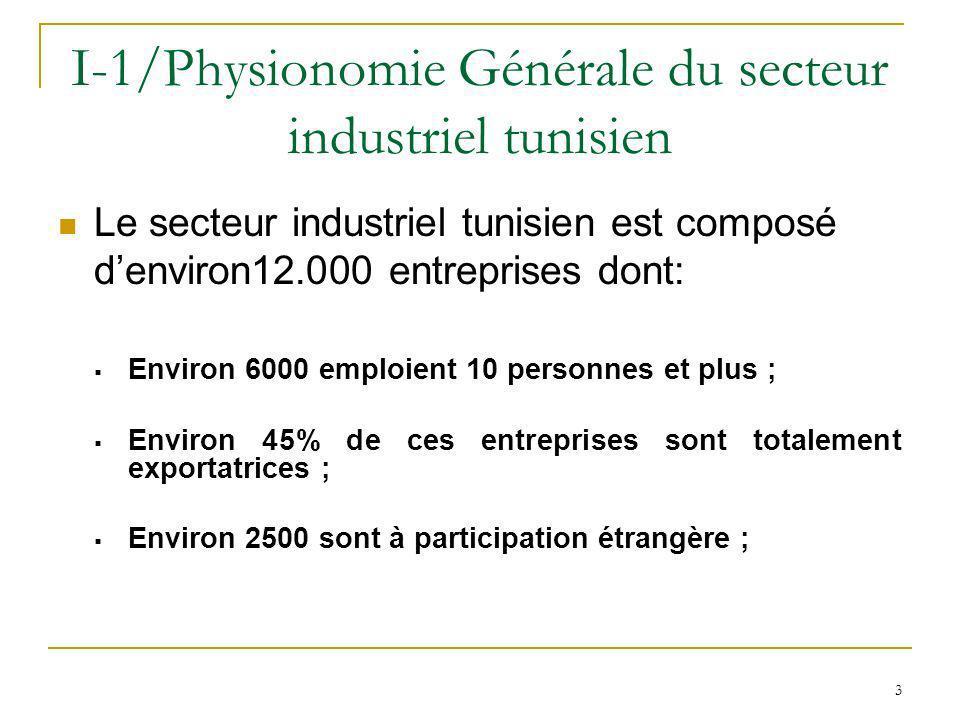 3 I-1/Physionomie Générale du secteur industriel tunisien Le secteur industriel tunisien est composé denviron12.000 entreprises dont: Environ 6000 emp