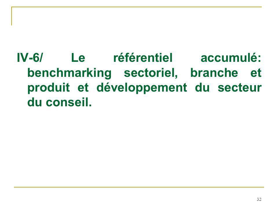 32 IV-6/ Le référentiel accumulé: benchmarking sectoriel, branche et produit et développement du secteur du conseil.