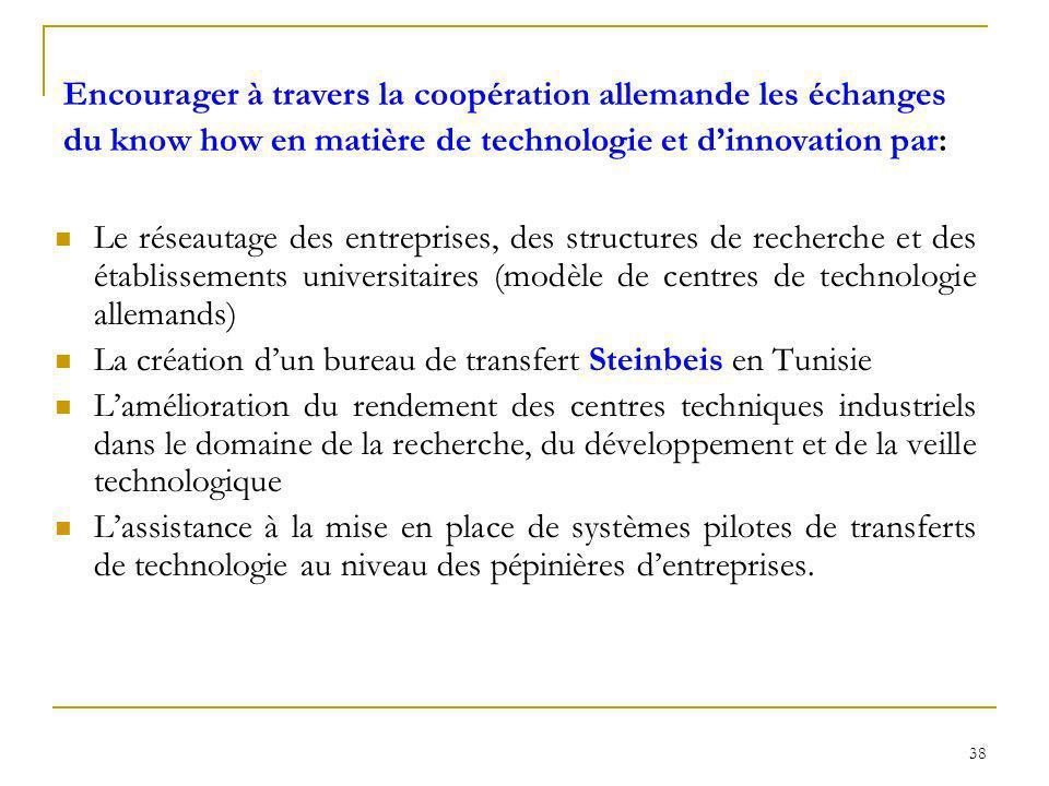 38 Le réseautage des entreprises, des structures de recherche et des établissements universitaires (modèle de centres de technologie allemands) La cré