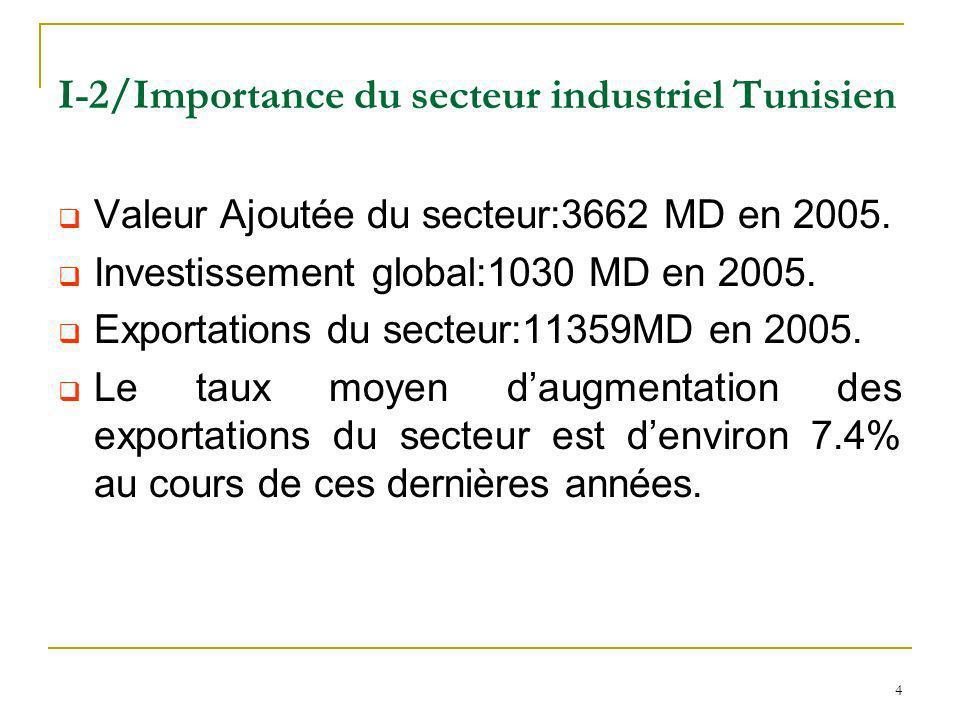4 I-2/Importance du secteur industriel Tunisien Valeur Ajoutée du secteur:3662 MD en 2005. Investissement global:1030 MD en 2005. Exportations du sect