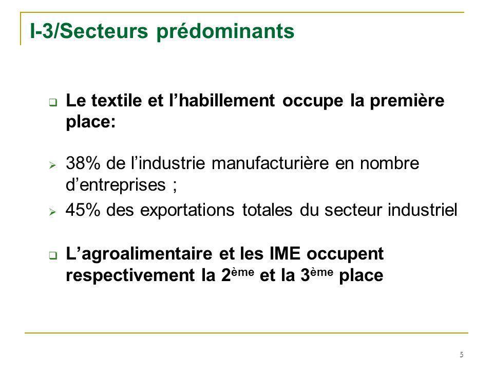 5 I-3/Secteurs prédominants Le textile et lhabillement occupe la première place: 38% de lindustrie manufacturière en nombre dentreprises ; 45% des exp