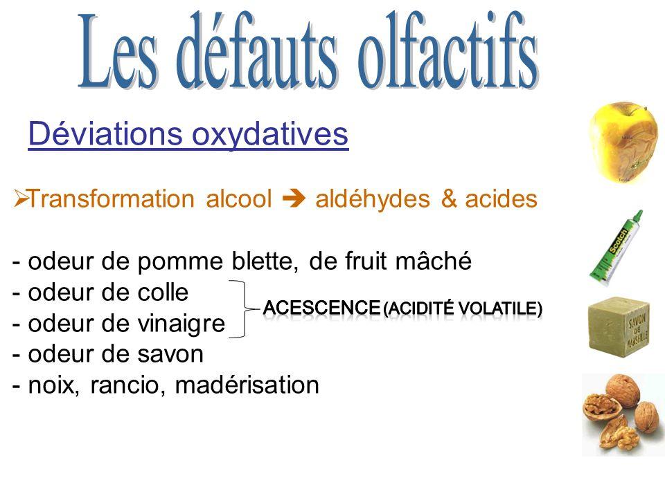 Déviations oxydatives Transformation alcool aldéhydes & acides - odeur de pomme blette, de fruit mâché - odeur de colle - odeur de vinaigre - odeur de savon - noix, rancio, madérisation