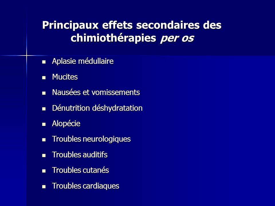 Principaux effets secondaires des chimiothérapies per os Aplasie médullaire Aplasie médullaire Mucites Mucites Nausées et vomissements Nausées et vomi