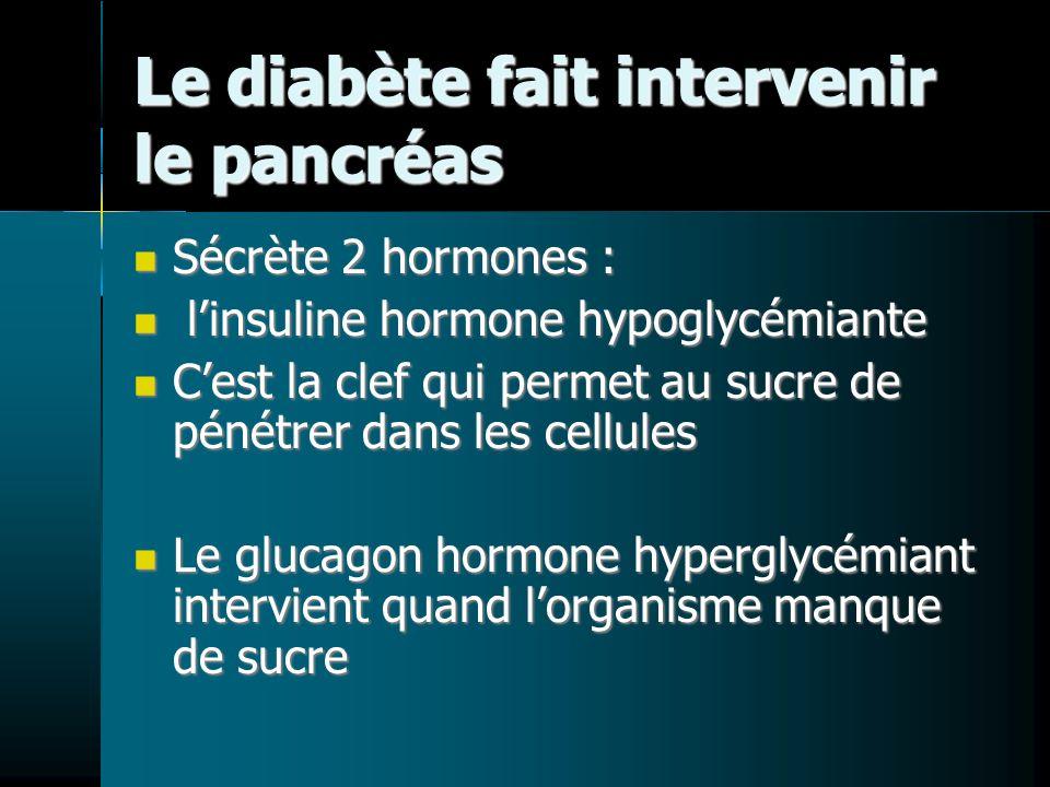 Le diabète fait intervenir le pancréas Sécrète 2 hormones : Sécrète 2 hormones : linsuline hormone hypoglycémiante linsuline hormone hypoglycémiante C