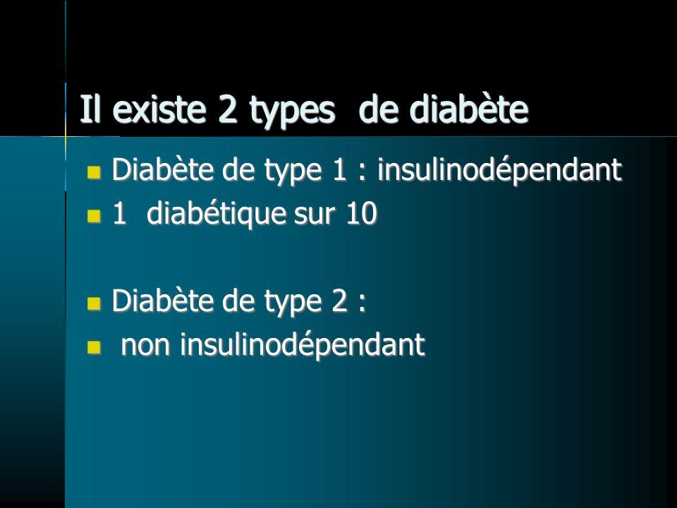 Il existe 2 types de diabète Diabète de type 1 : insulinodépendant Diabète de type 1 : insulinodépendant 1 diabétique sur 10 1 diabétique sur 10 Diabè