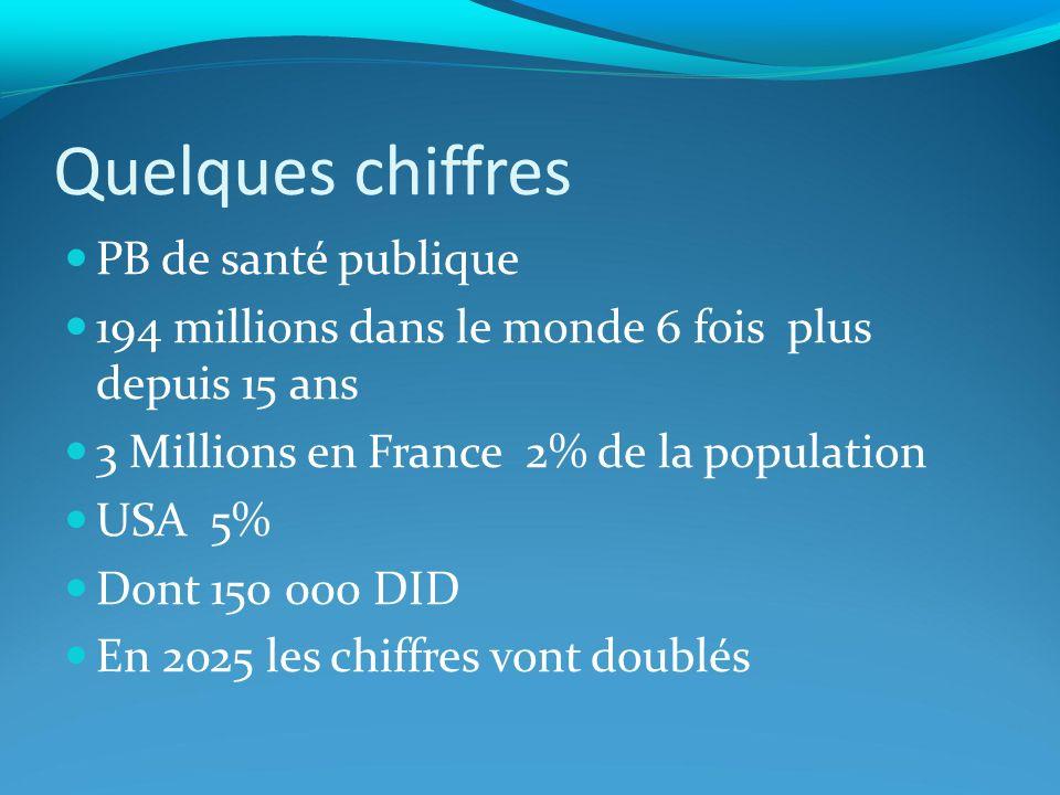 Quelques chiffres PB de santé publique 194 millions dans le monde 6 fois plus depuis 15 ans 3 Millions en France 2% de la population USA 5% Dont 150 000 DID En 2025 les chiffres vont doublés