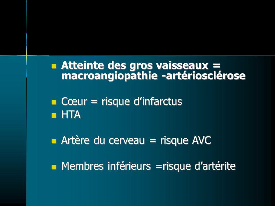 Atteinte des gros vaisseaux = macroangiopathie -artériosclérose Atteinte des gros vaisseaux = macroangiopathie -artériosclérose Cœur = risque dinfarct