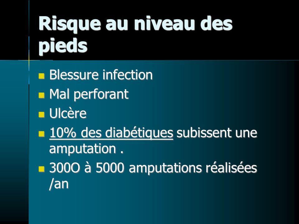 Risque au niveau des pieds Blessure infection Mal perforant Ulcère 10% des diabétiques subissent une amputation. 300O à 5000 amputations réalisées /an