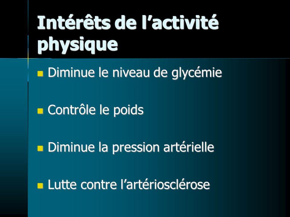 Intérêts de lactivité physique Diminue le niveau de glycémie Diminue le niveau de glycémie Contrôle le poids Contrôle le poids Diminue la pression artérielle Diminue la pression artérielle Lutte contre lartériosclérose Lutte contre lartériosclérose