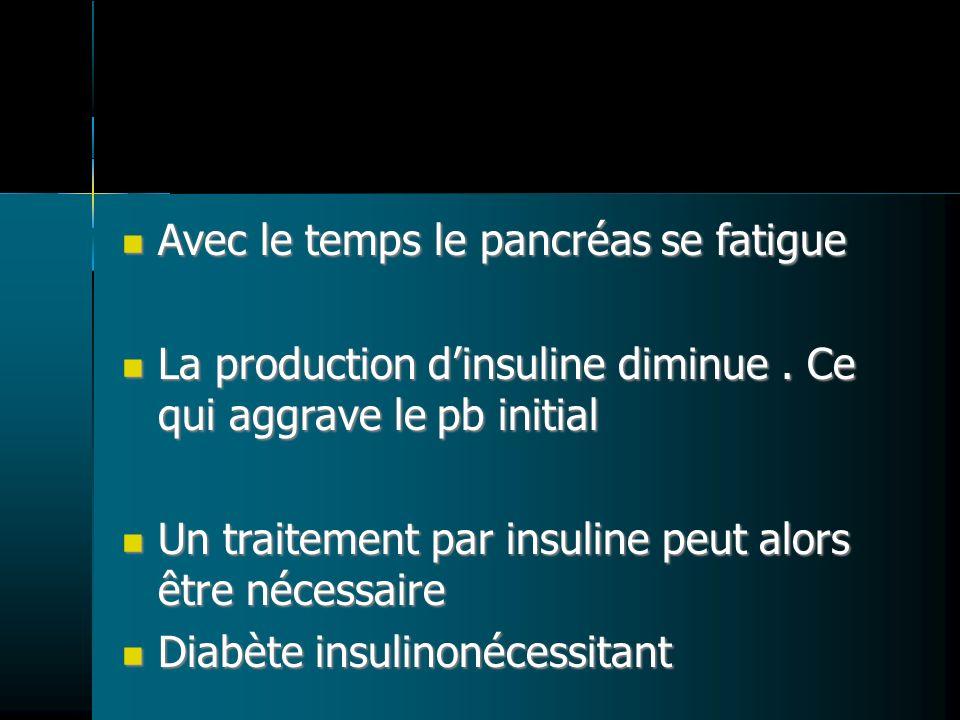 Avec le temps le pancréas se fatigue Avec le temps le pancréas se fatigue La production dinsuline diminue. Ce qui aggrave le pb initial La production